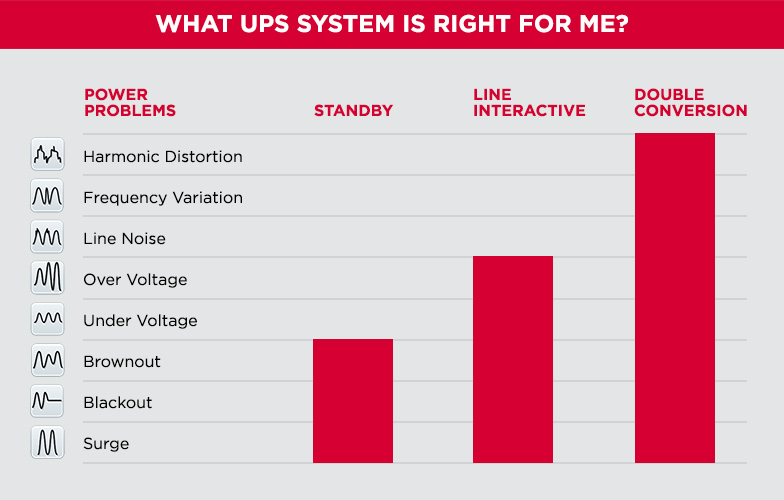 What UPS system is right for me?
