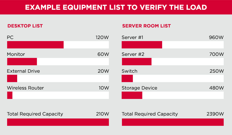Equipment list to verify the UPS load