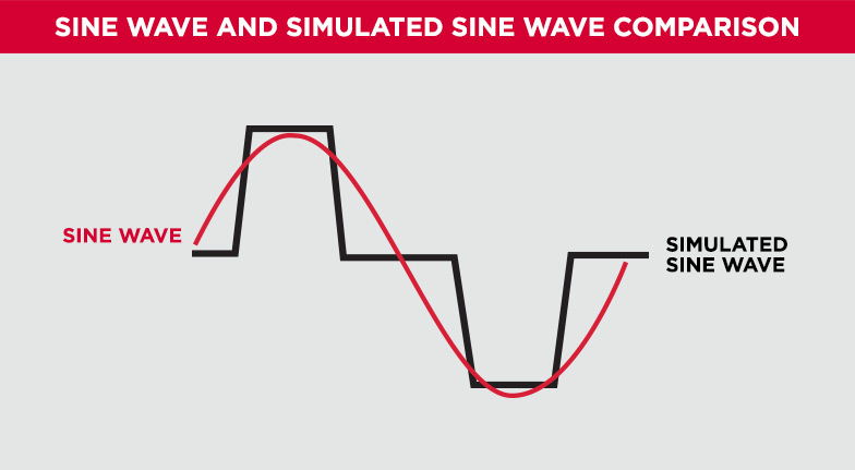 Sine Wave vs. Simulated Sine Wave